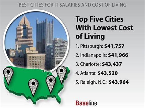 cheapest cost of living cities cities with top it salaries and low cost of living