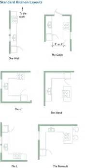 Small Kitchen Layout Planning Your Kitchen Five Tools For Layout Homebuilding