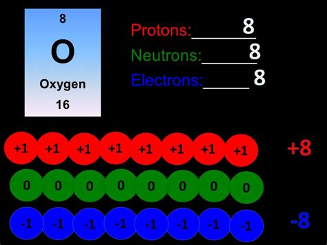 Neon Protons by Atoms Ppt
