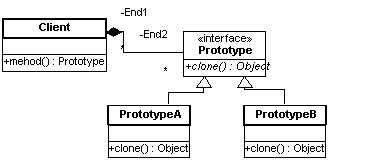 java pattern vs contains java design patterns 네이버 블로그