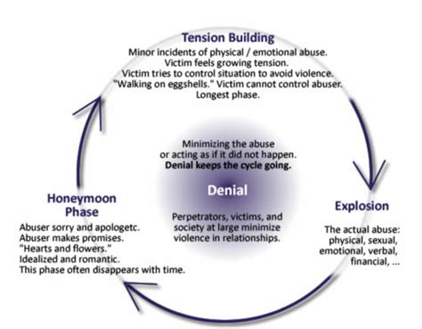 cycle of domestic violence diagram learn about domestic violence