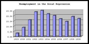 graph unemployment in the great depression
