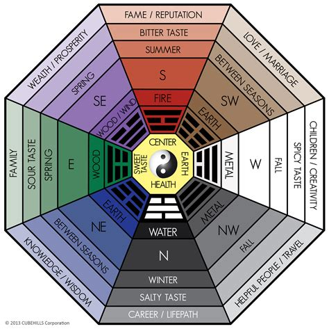 color feng shui all about the classical feng shui bagua home or office