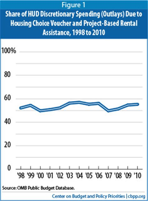 is hud the same as section 8 section 8 rental assistance programs are not growing as