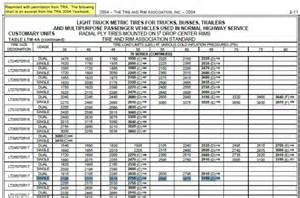 Tire Load Index Chart Pdf Help With Load E Inflation Tables Tires Wheels Bob