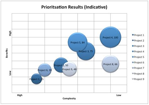 project prioritization criteria template project prioritisation how to prioritise projects pmo guru