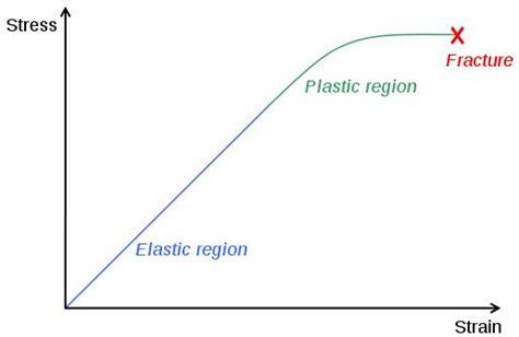 elastic layout definition plastic and elastic region
