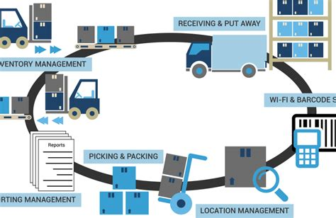 warehouse operations layout 13 tips for your ultimate warehouse design layout