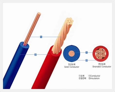 solid electrical conductors single non sheathed cable with solid conductor product details view single non