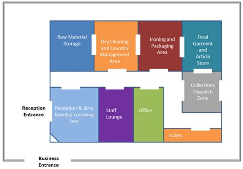 layout design for business layout of the business premises laundry business plan