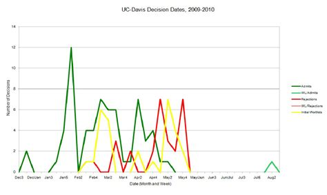 Uc Davis Mba Decision Date decision date spreadsheet graphs using the 11 12