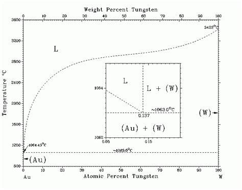 tungsten phase diagram диаграмма состояния системы au w