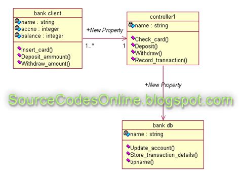 class diagram of atm system class diagram for atm automated teller machine system
