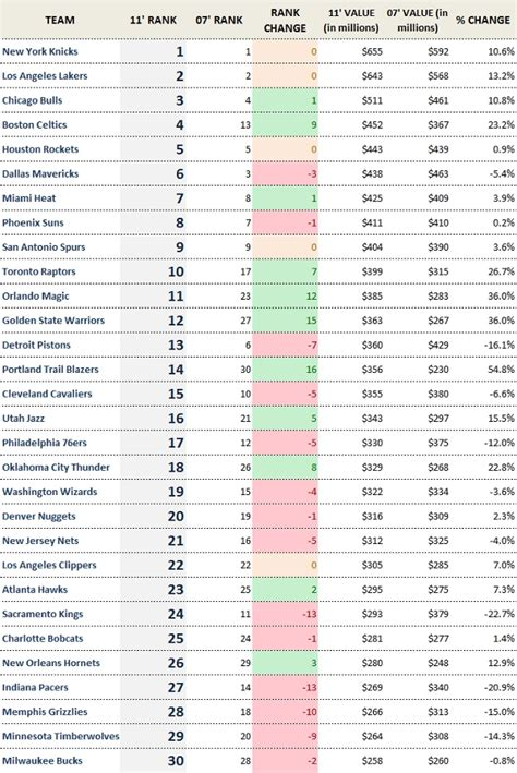 Forbes Nus Mba Ranking by Nba Franchises Show A Lot Of Volatility Last Four