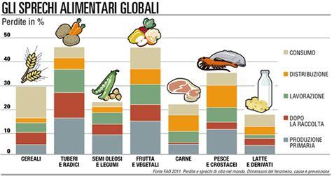 distribuzione alimenti spreco alimentare la distribuzione dice no food web