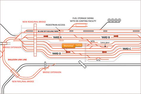 design application rce process modelling and simulation rce railway civil