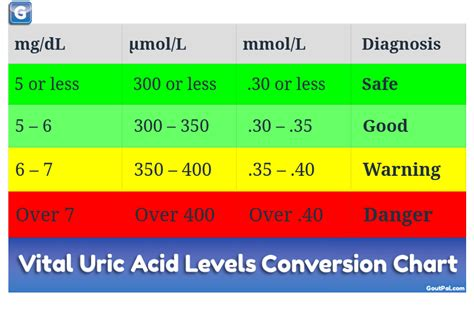 creatine gout uric acid calculator from safe to dangerous goutpal gout