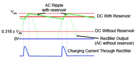 reservoir capacitor in power supply how do power supplies work eagle