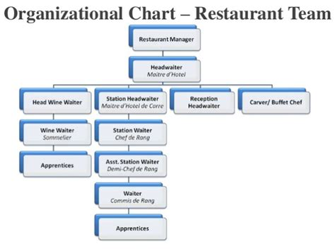 Organisational Structure of Yum! Brands, Inc.   Management Paradise