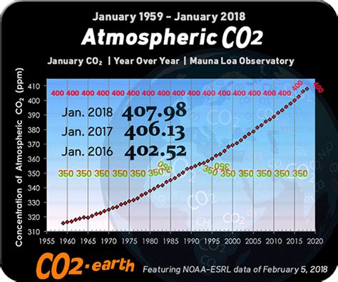 earth s co2 home page