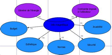 diagramme pieuvre machine à laver 233 nergie projets dut geii mulhouse