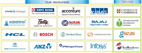 Top Mba Colleges In Bangalore According To Placement by Top Mba Colleges In Bangalore Management Colleges In