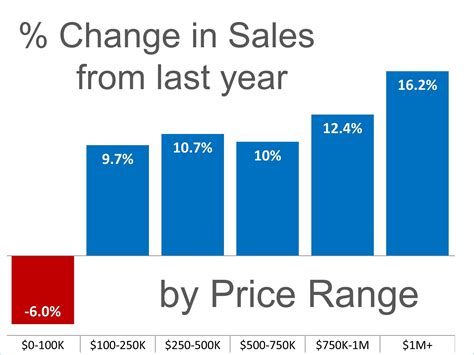 what does guide price mean when buying a house sales up in almost every price range real estate with the professionals