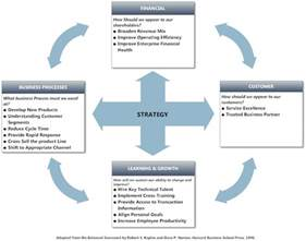 Balanced Business Scorecard Template Balanced Scorecard Example Strategy Tool Balanced