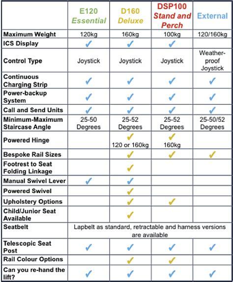 stair chair lift comparison meditek e120 essential stairlift dolphinliftskent