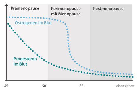 wechseljahre der frau ab wann wechseljahre der frau klimakterium und menopause dr kade