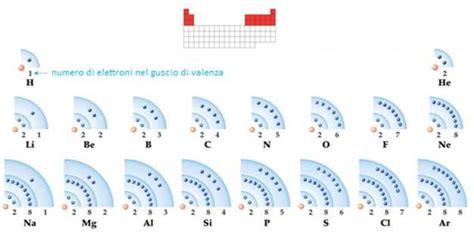 tavola periodica completa stabile 21 la tavola periodica degli elementi