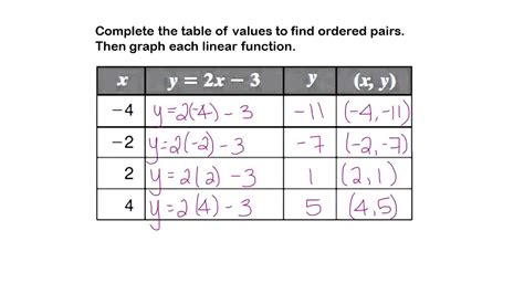 Complete The Table And Graph Each Linear Function Youtube