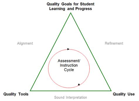 design elements for quality assessment quality classroom assessment for science ccss literacy