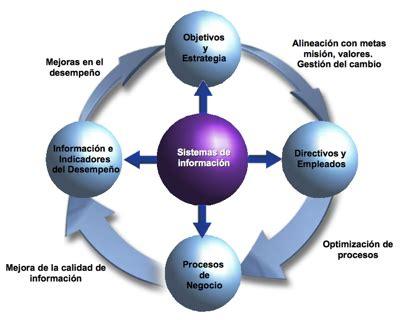 aplicacion de la tecnologia y la informacion la procesos administrativos sistemas de informaci 211 n is
