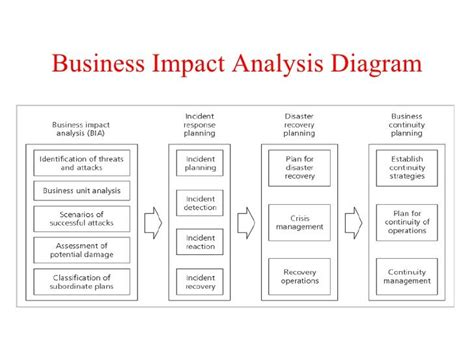 it business impact analysis template 15 best images about analysis templates on