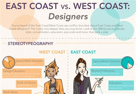 backpacking in the usa east coast vs west coast images east coast vs west coast rap www imgkid com the image