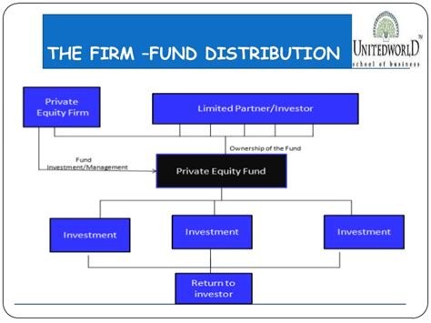 Fordham Mba Investment Banking by Presentation On Investment Banking
