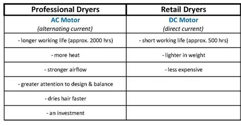 Difference Between Normal Hair Dryer And Dryer buying guides products archives i