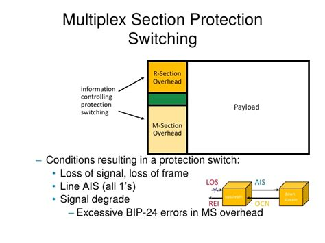 multiplex section protection msp sdh concept