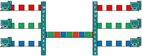 tutorialspoint computer network dcn multiplexing