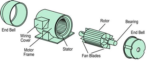 3 phase induction motor simple vector motors biz comprehensive portal on motor products information exhibitions price