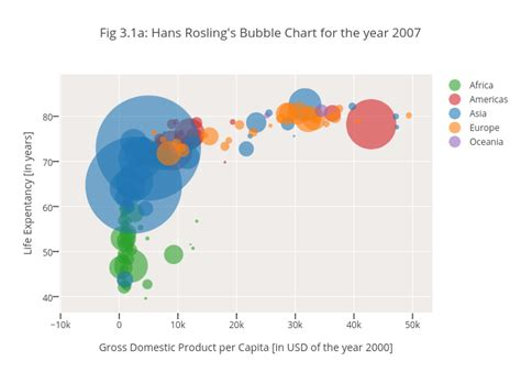 hans rosling excel fig 3 1a hans rosling s bubble chart for the year 2007
