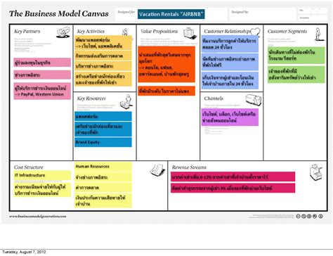 airbnb business model business model canvas airbnb แลกบ านออนไลน website and