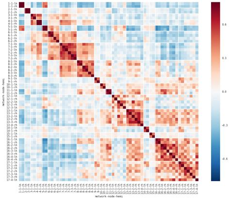 multiple pattern matching in python exles python correlation matrix heatmap with multiple datasets