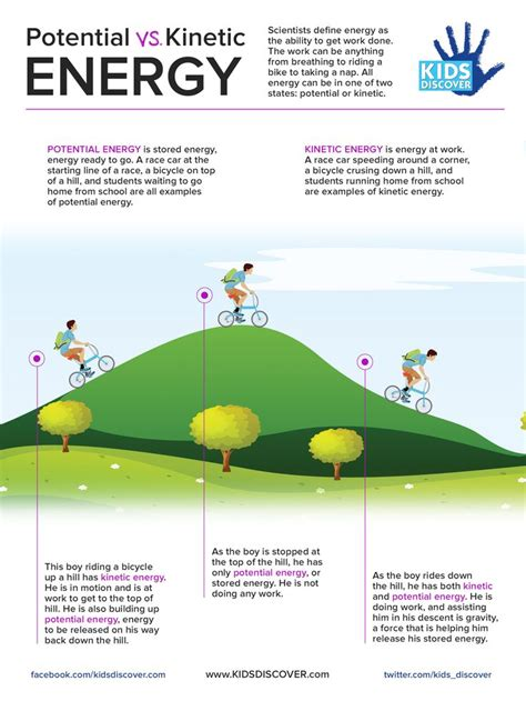 is light energy potential or kinetic 55 best images about forms of energy on pinterest