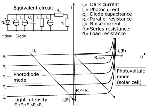 characteristic curve of photodiode file photodiode operation png wikimedia commons