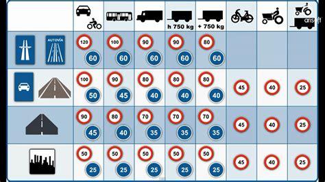 tabla de velocidades y sanciones tu blog del motor velocidad m 225 xima curso completo del permiso b en v 237 deo