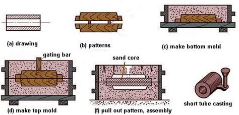 pattern design in sand casting hand molding method of sand casting