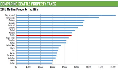 Seattle Property Tax Records Councilmember Herbold