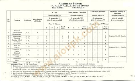 english pattern paper 9th class 2014 physics model guess papers 2014 for class 9th 10th bise